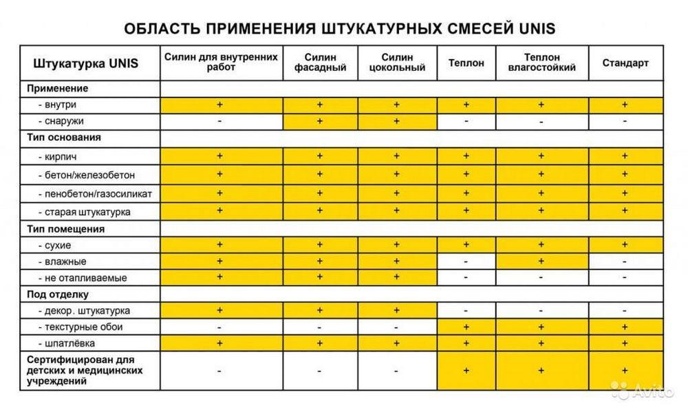 таблица применения юнис теплон