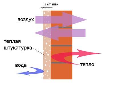 схема теплопроводности штукатурки