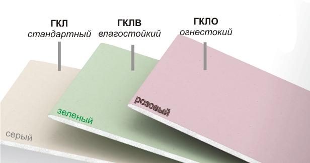 разновидности гипсокартона